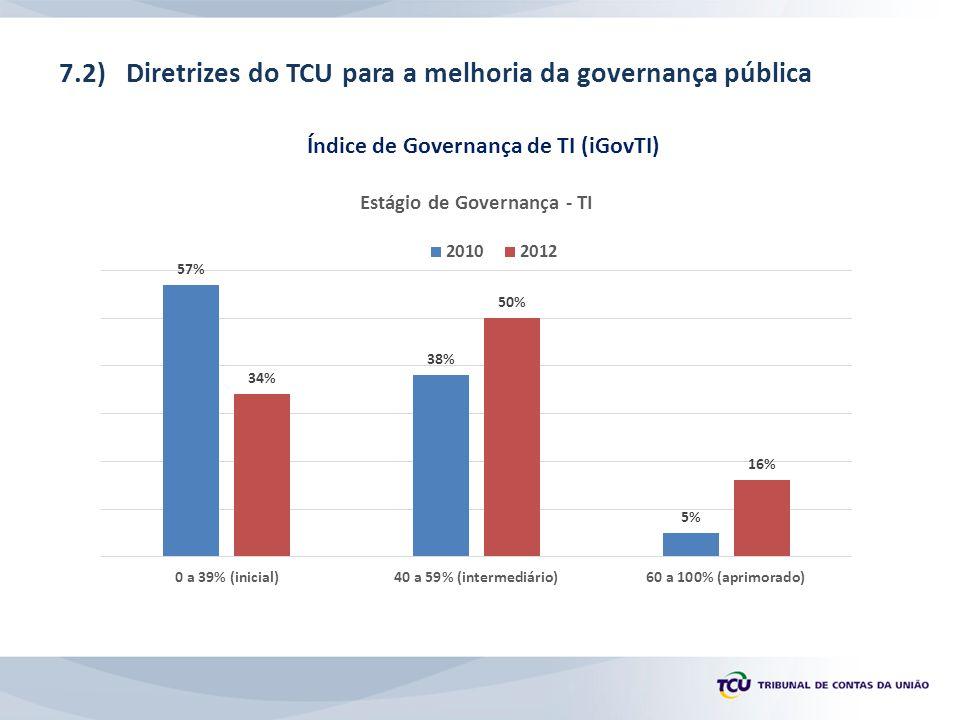 Índice de Governança de TI (iGovTI)