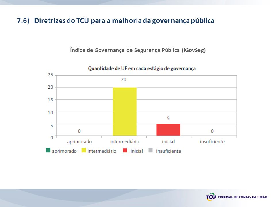Índice de Governança de Segurança Pública (iGovSeg)