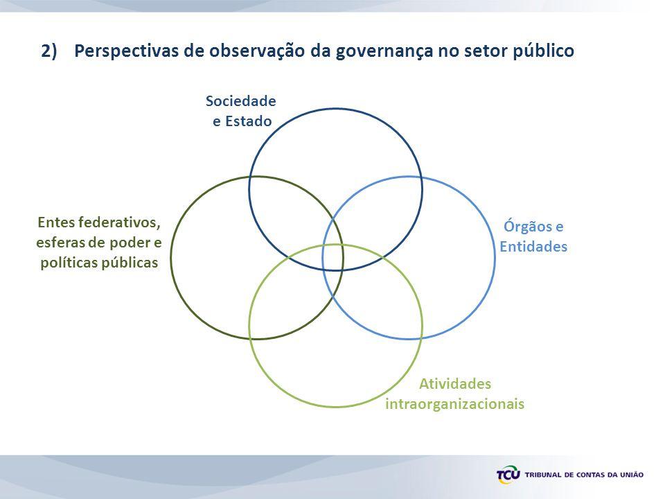 Perspectivas de observação da governança no setor público