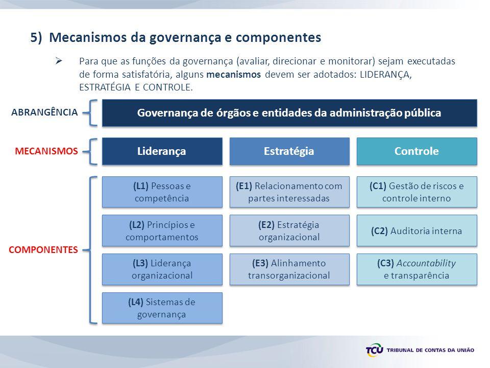 Governança de órgãos e entidades da administração pública