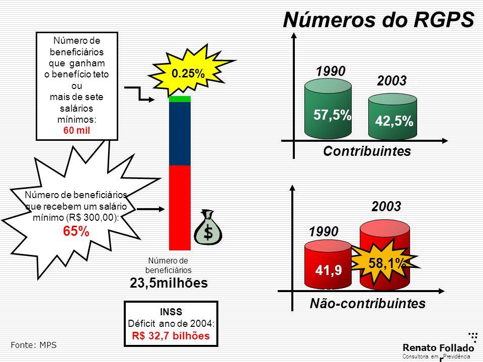 Número de beneficiários que recebem um salário mínimo (R$ 300,00):
