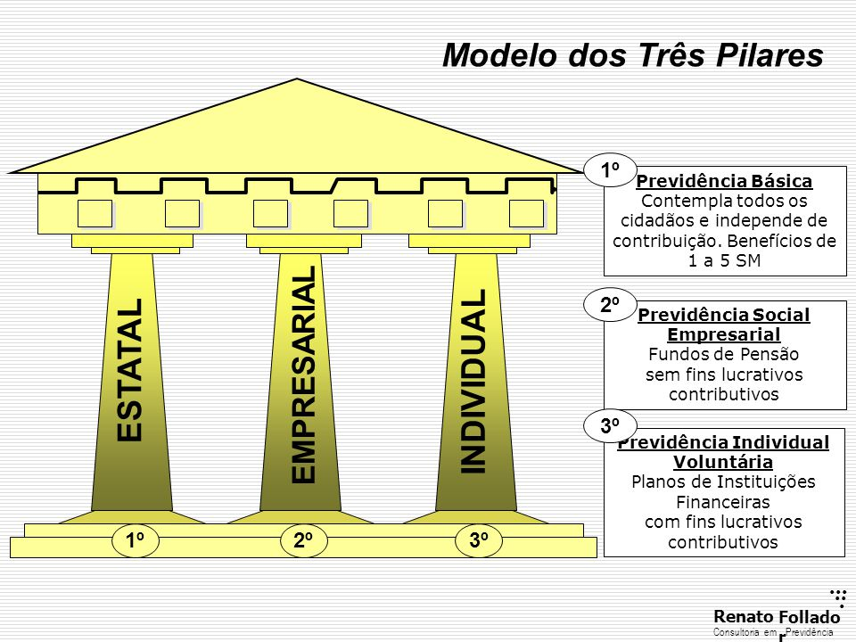 Previdência Social Empresarial Previdência Individual
