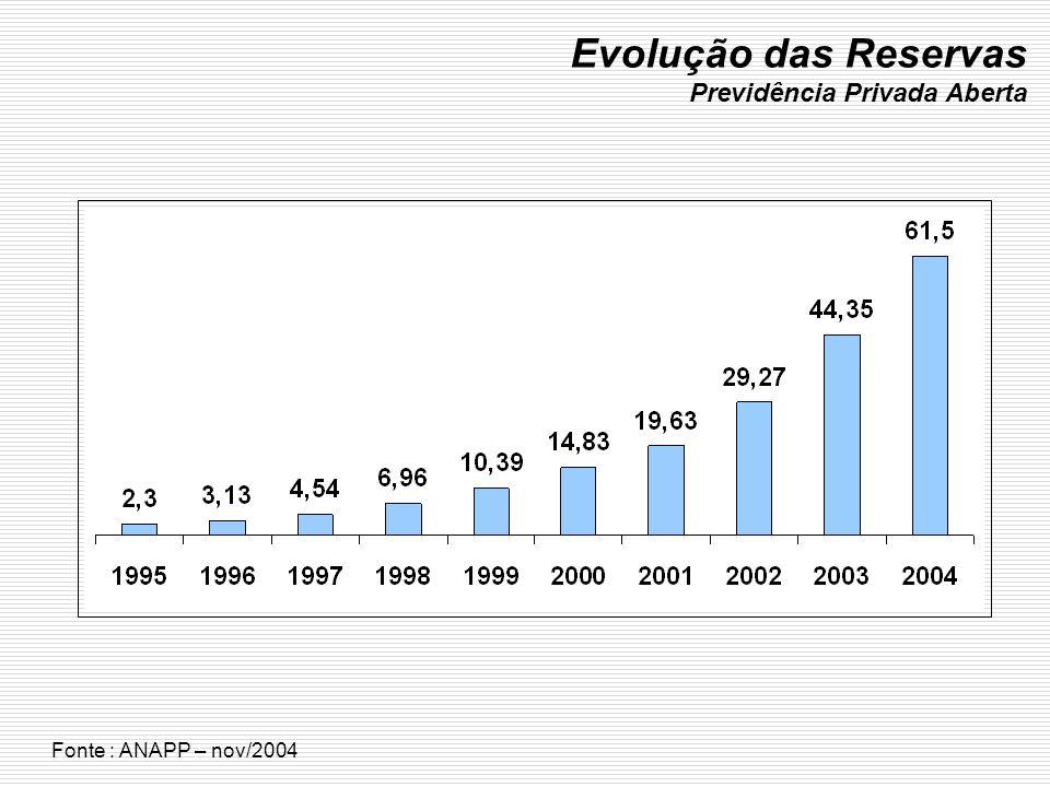 Evolução das Reservas Previdência Privada Aberta