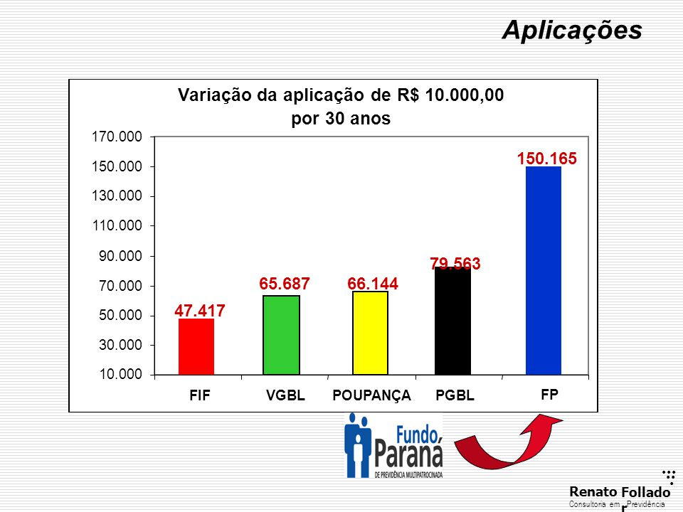 Variação da aplicação de R$ 10.000,00