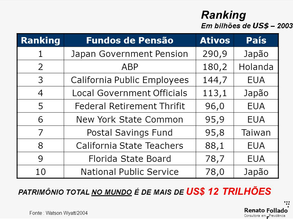 Ranking Ranking Fundos de Pensão Ativos País 1