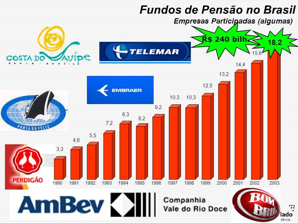 Fundos de Pensão no Brasil