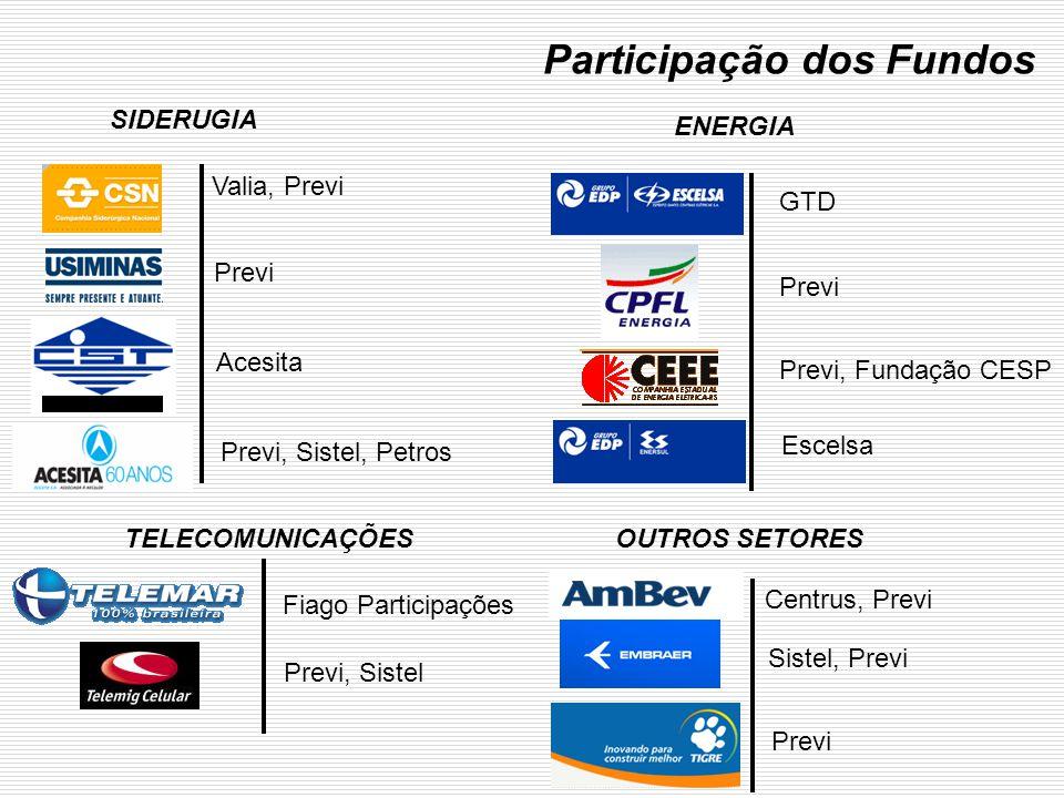 Participação dos Fundos