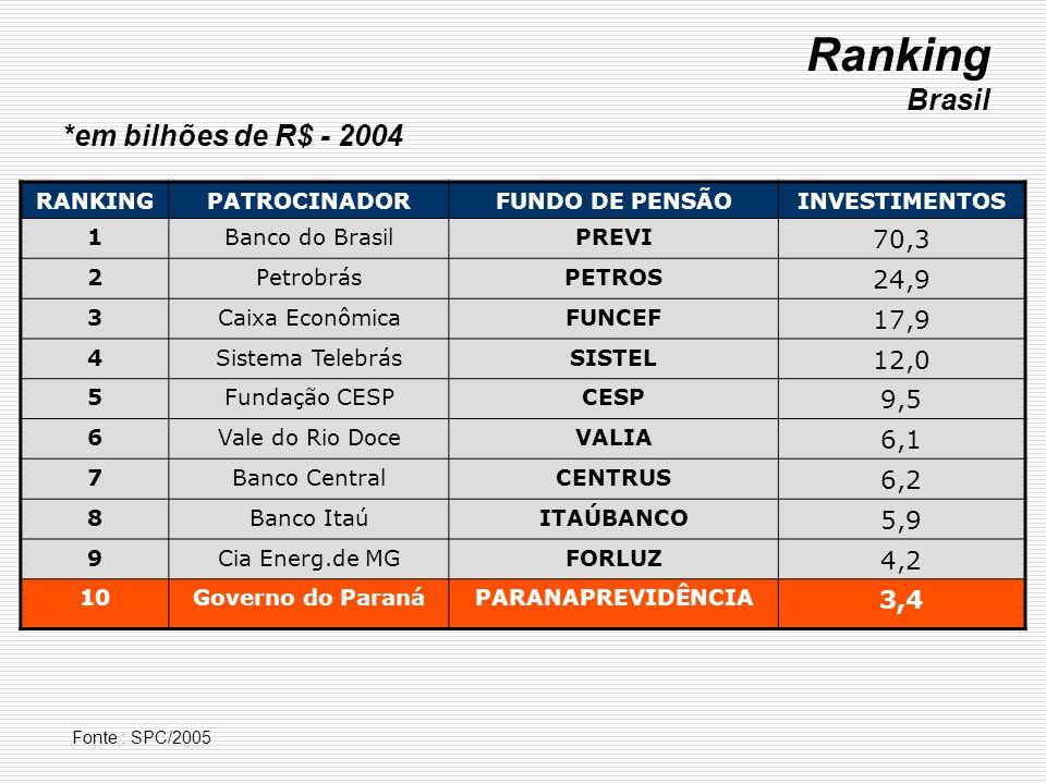 Ranking Brasil *em bilhões de R$ - 2004 70,3 24,9 17,9 12,0 9,5 6,1