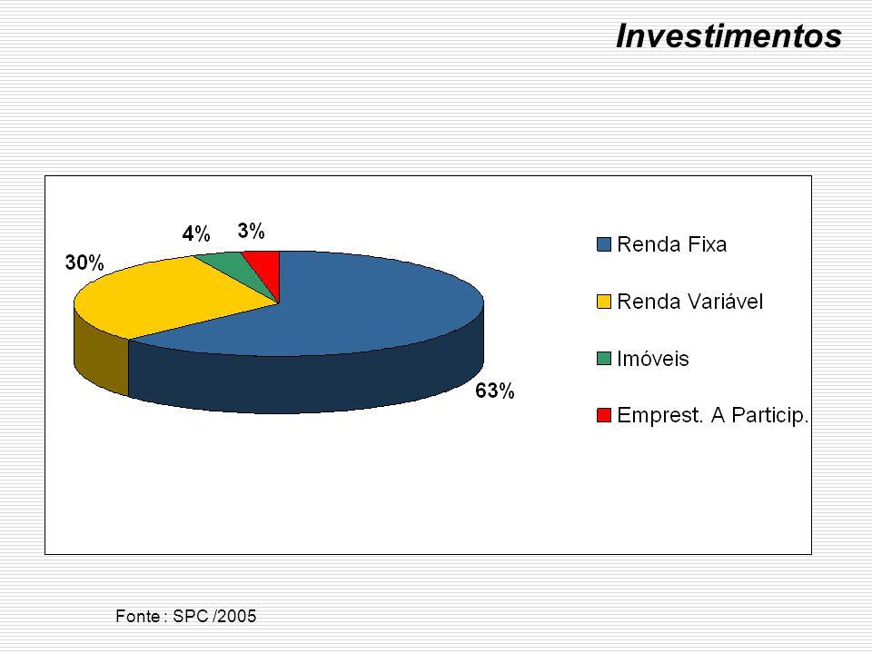 Investimentos Fonte : SPC /2005