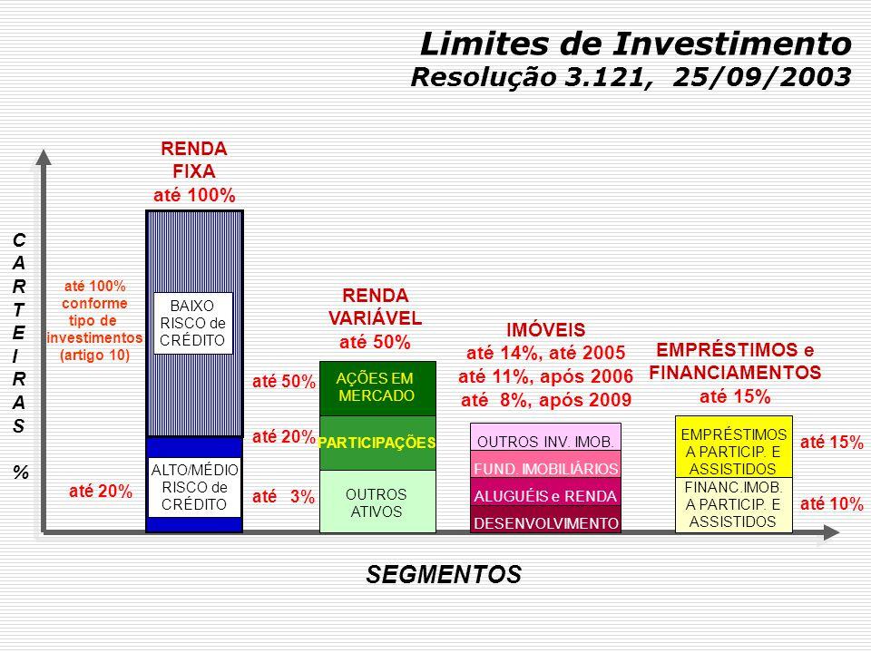 Limites de Investimento Resolução 3.121, 25/09/2003