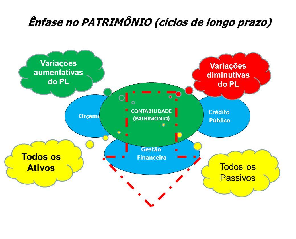 Ênfase no PATRIMÔNIO (ciclos de longo prazo)