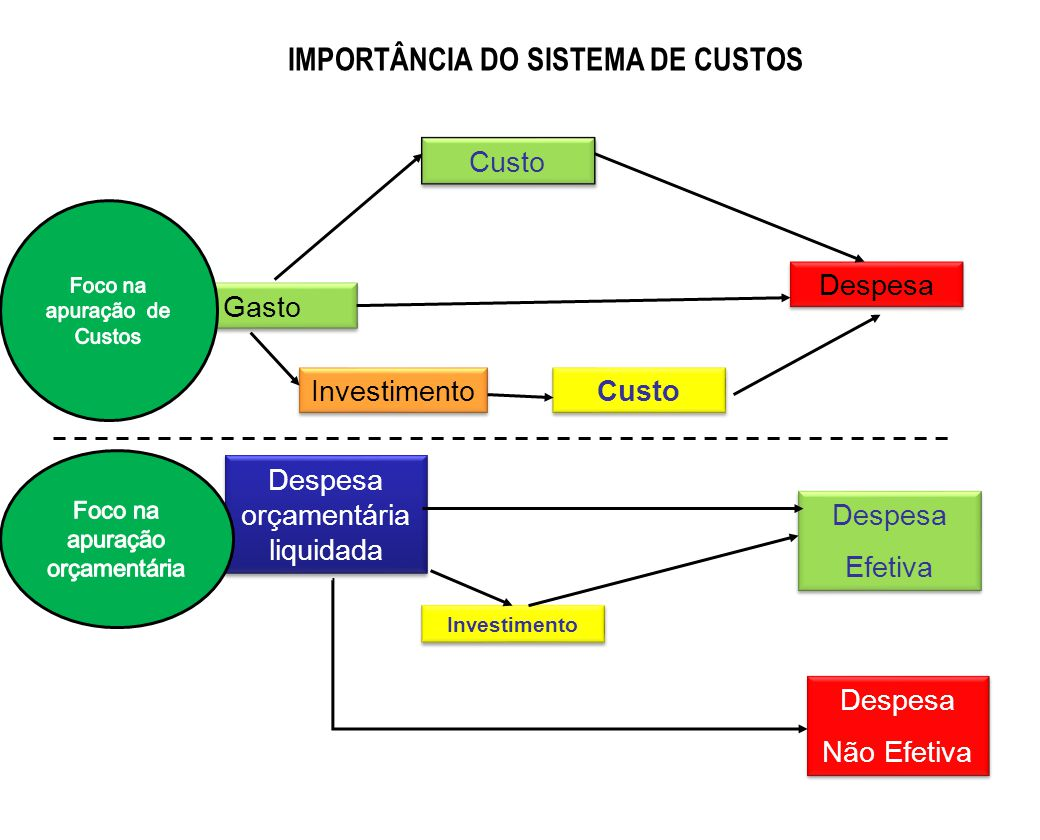 IMPORTÂNCIA DO SISTEMA DE CUSTOS