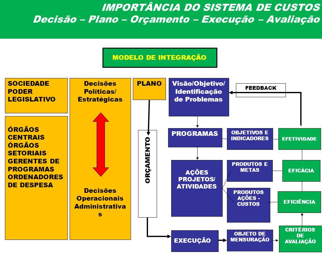 IMPORTÂNCIA DO SISTEMA DE CUSTOS Decisão – Plano – Orçamento – Execução – Avaliação