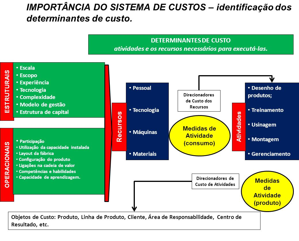 IMPORTÂNCIA DO SISTEMA DE CUSTOS – identificação dos determinantes de custo.