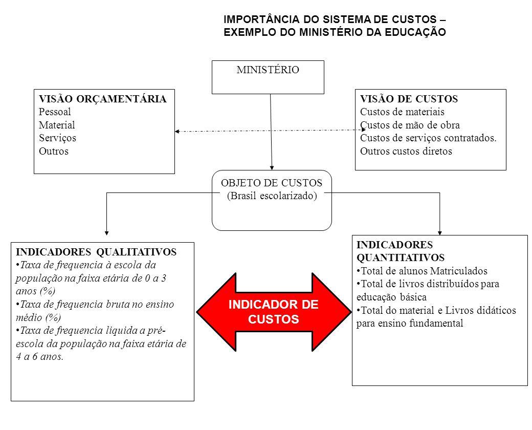 IMPORTÂNCIA DO SISTEMA DE CUSTOS – EXEMPLO DO MINISTÉRIO DA EDUCAÇÃO