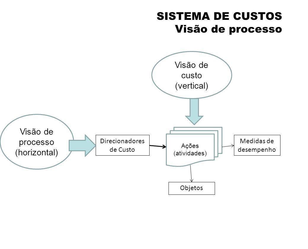 6. SISTEMA DE CUSTOS Visão de processo
