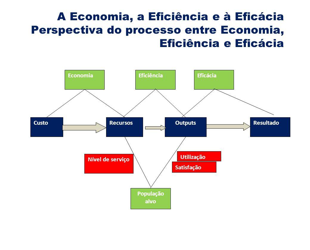 A Economia, a Eficiência e à Eficácia Perspectiva do processo entre Economia, Eficiência e Eficácia