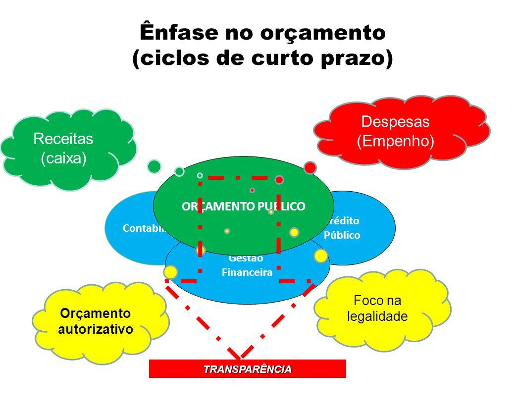 (ciclos de curto prazo) Orçamento autorizativo