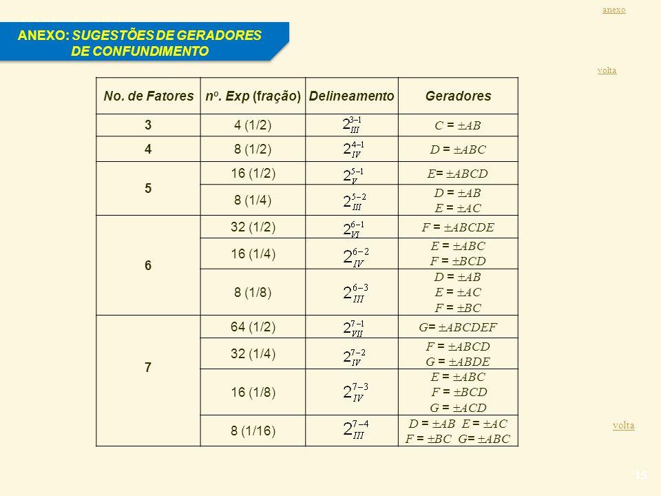 ANEXO: SUGESTÕES DE GERADORES DE CONFUNDIMENTO