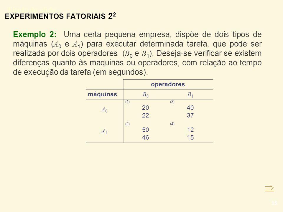 EXPERIMENTOS FATORIAIS 22