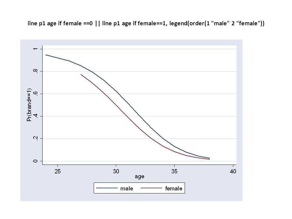 line p1 age if female ==0 || line p1 age if female==1, legend(order(1 male 2 female ))