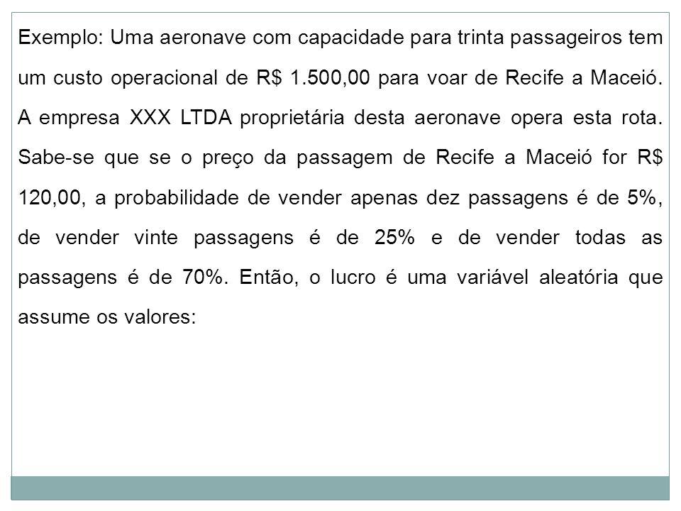Exemplo: Uma aeronave com capacidade para trinta passageiros tem um custo operacional de R$ 1.500,00 para voar de Recife a Maceió.