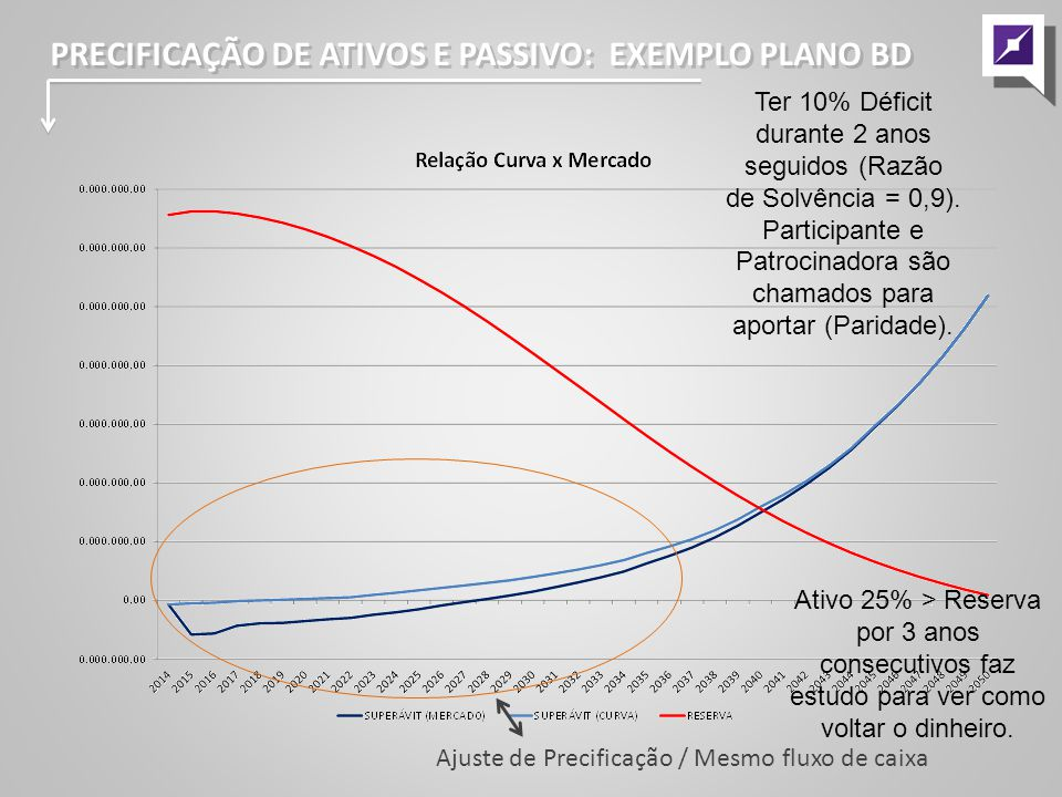 PRECIFICAÇÃO DE ATIVOS E PASSIVO: EXEMPLO PLANO BD
