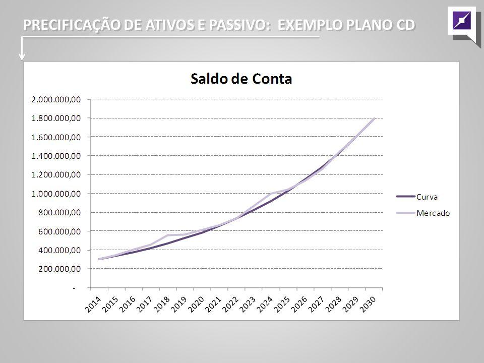 PRECIFICAÇÃO DE ATIVOS E PASSIVO: EXEMPLO PLANO CD