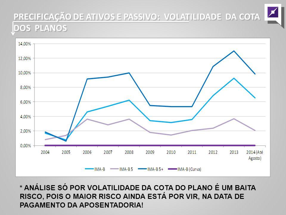 PRECIFICAÇÃO DE ATIVOS E PASSIVO: VOLATILIDADE DA COTA DOS PLANOS