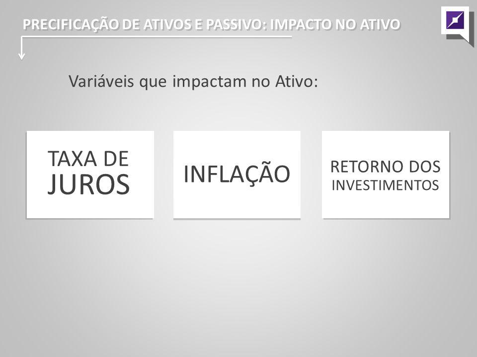INFLAÇÃO TAXA DE JUROS Variáveis que impactam no Ativo: RETORNO DOS
