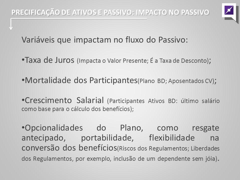 Variáveis que impactam no fluxo do Passivo:
