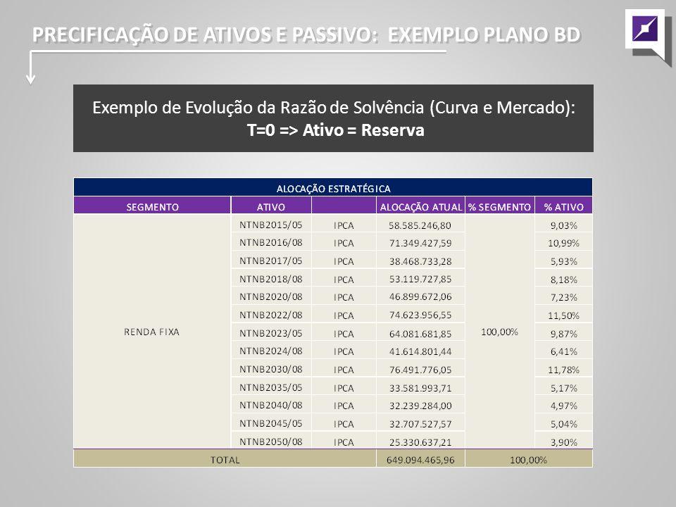 T=0 => Ativo = Reserva
