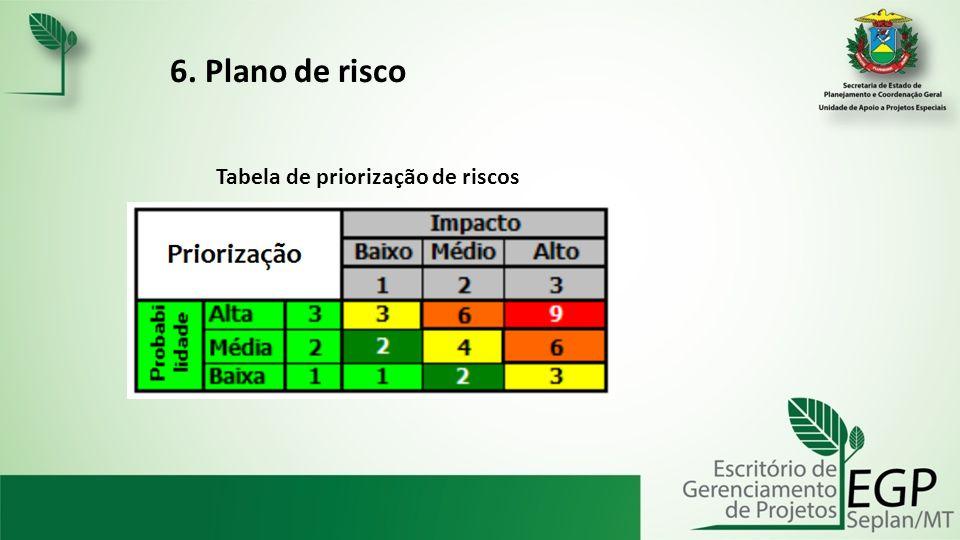Tabela de priorização de riscos