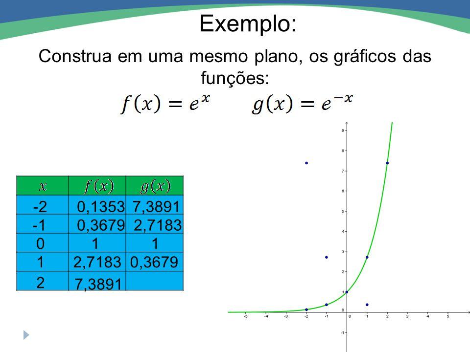 Construa em uma mesmo plano, os gráficos das funções: