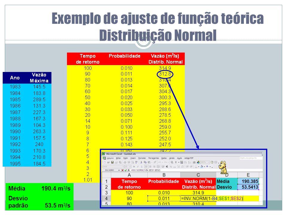 Exemplo de ajuste de função teórica Distribuição Normal