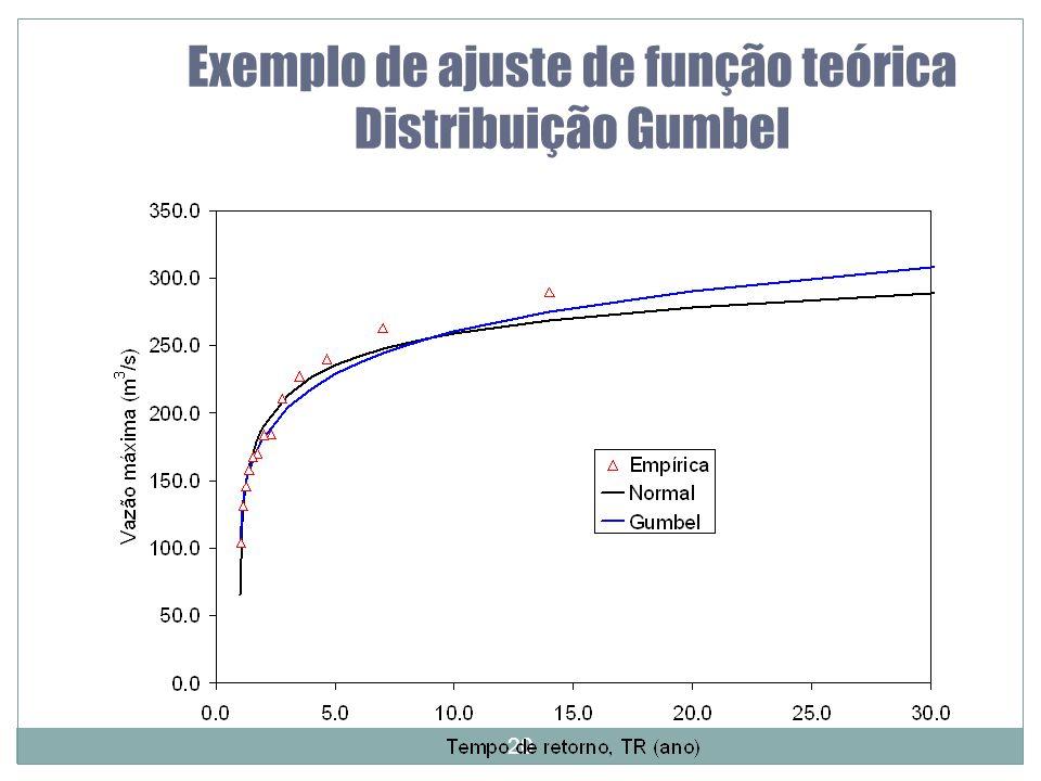 Exemplo de ajuste de função teórica Distribuição Gumbel