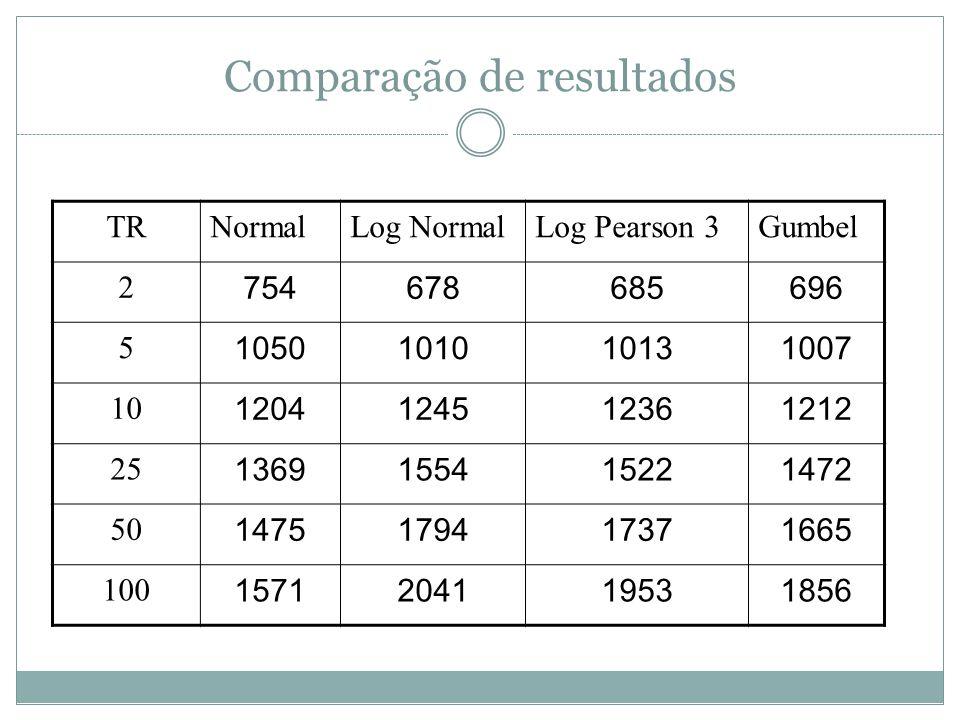 Comparação de resultados