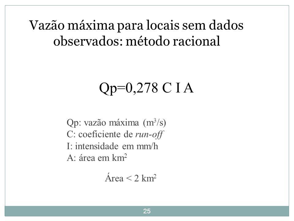 Vazão máxima para locais sem dados observados: método racional