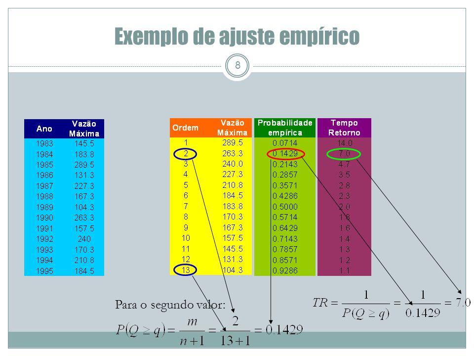Exemplo de ajuste empírico