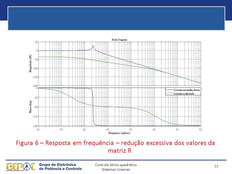 Figura 6 – Resposta em frequência – redução excessiva dos valores da matriz R