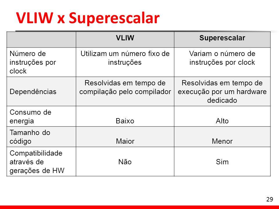 VLIW x Superescalar VLIW Superescalar Número de instruções por clock