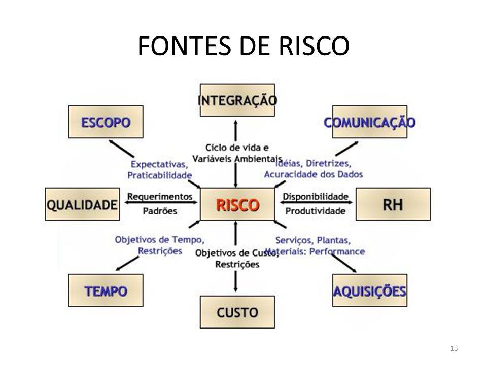 FONTES DE RISCO