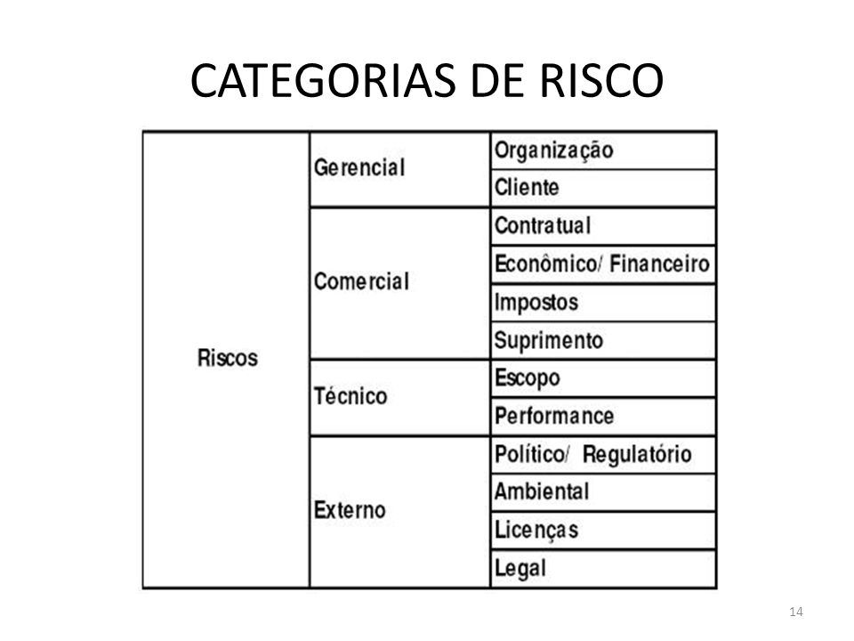 CATEGORIAS DE RISCO