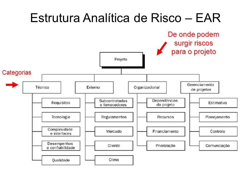 Estrutura Analítica de Risco – EAR