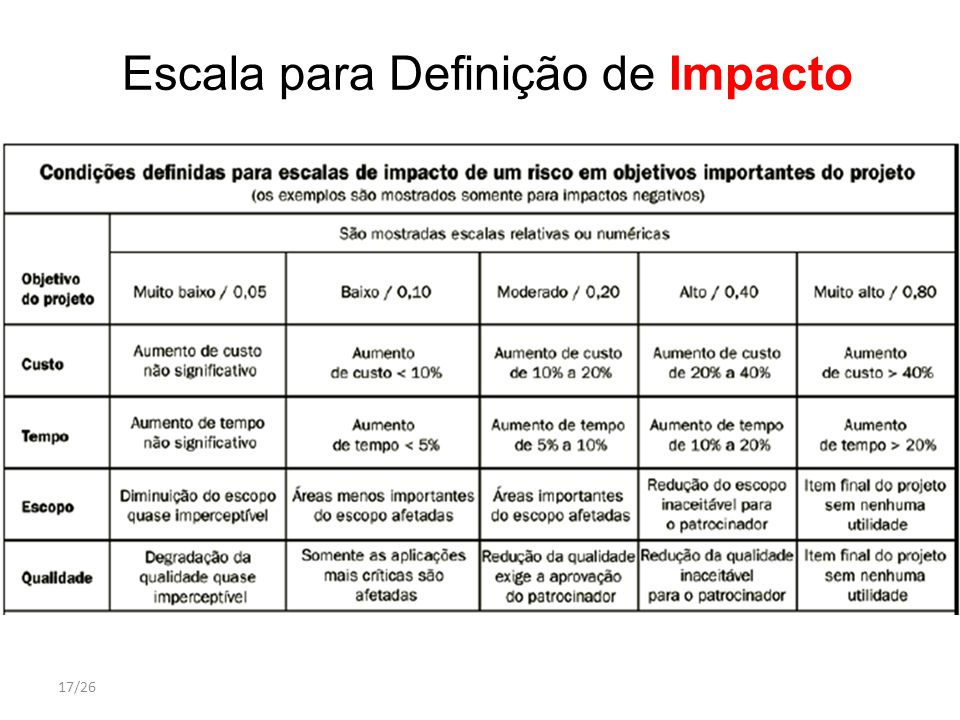 Escala para Definição de Impacto
