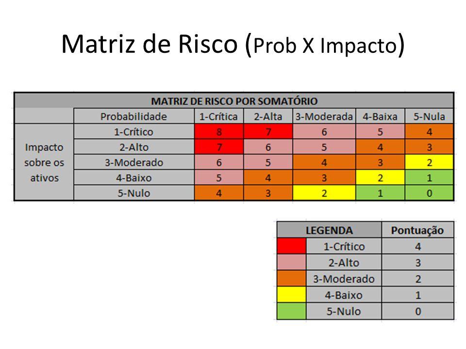 Matriz de Risco (Prob X Impacto)