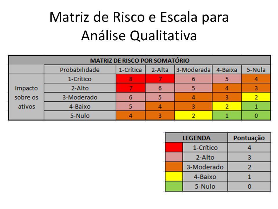 Matriz de Risco e Escala para Análise Qualitativa