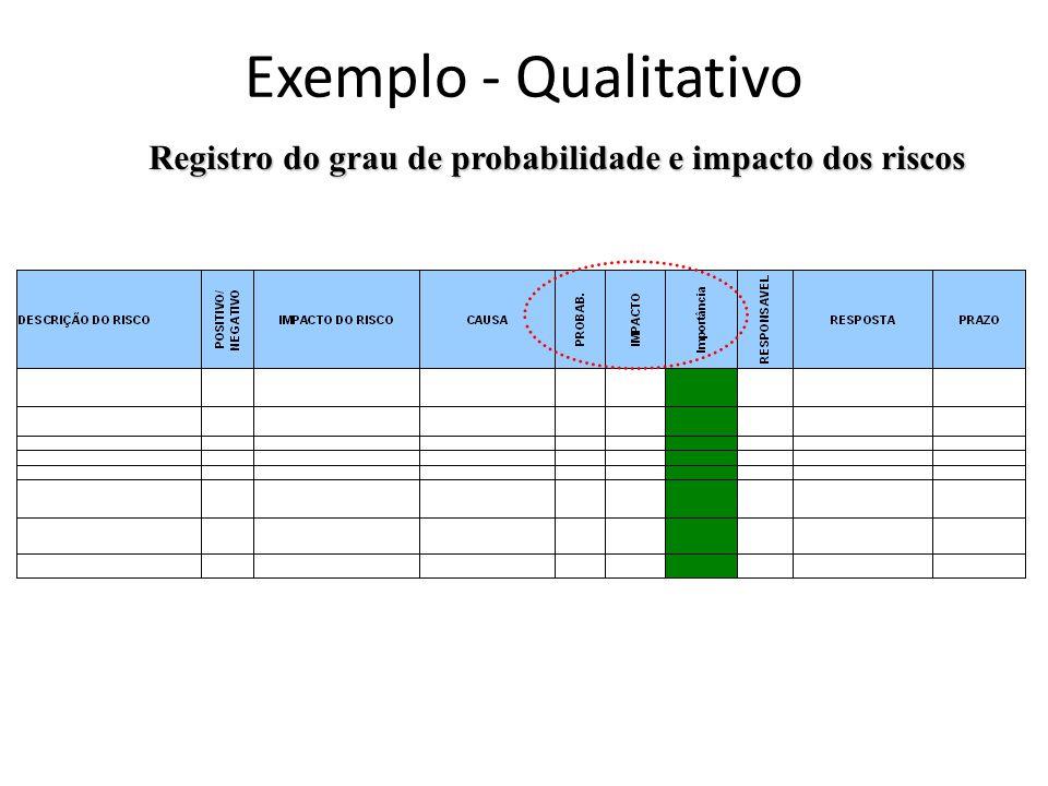 Exemplo - Qualitativo Registro do grau de probabilidade e impacto dos riscos 34