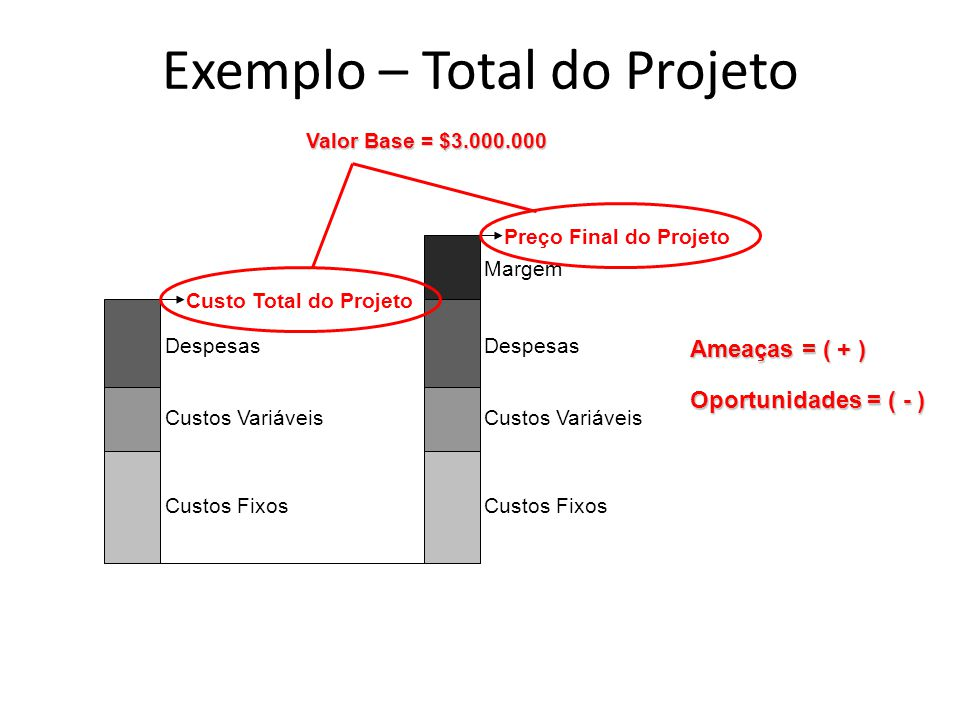 Exemplo – Total do Projeto