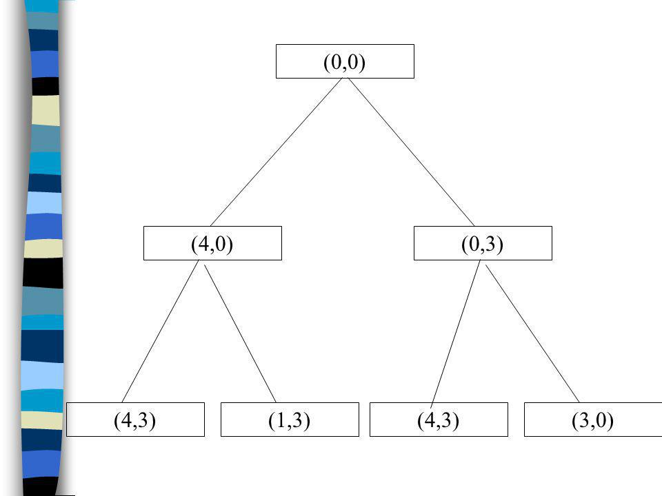 (0,0) (4,0) (0,3) (4,3) (1,3) (4,3) (3,0)